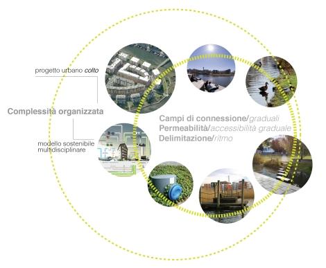 Schema dei concetti chiave del progetto urbano sistemico
