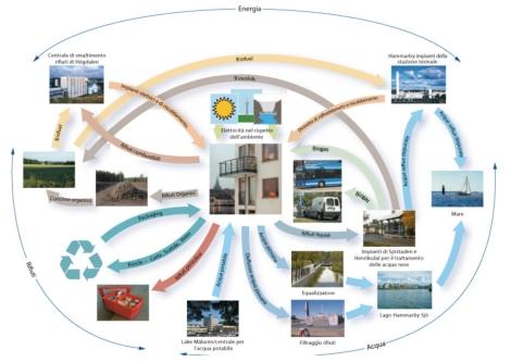 Schema del modello sostenibile eco-cycle