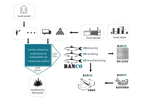 diagramma banCo Ferrara