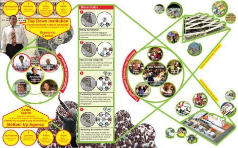 Estudio Teddy Cruz, schema di attivazione del conflitto. « … Dietro la facciata della povertà c'è un'idea più convincente sull'abitare [… ]concepito come un sistema relazionale di messa a terra di un'organizzazione sociale. Un nuovo paradigma può emergere  qui, un nuovo modo di intendere le sostenibilità (sociale e ambientali) e le economie» Teddy Cruz, 2009