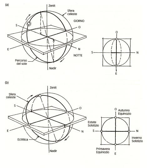 a. La croce proiettata dal movimento diurno del sole. b. La croce proiettata dal movimento annuale del sole fonte: Snodgrass A., 2012 pag. 2