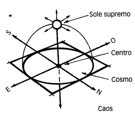 a. Gli elementi del simbolismo architettonico: uno spazio cosmico definito, un centro, un asse verticale, la croce delle direzioni, il cerchio e il quadrato fonte: Snodgrass A., 2012 pag. 54