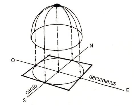 Il templum terrestre come immagine riflessa del templum celeste fonte: Snodgrass A., 2012 pag. 212