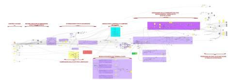 Algoritmo di Gabriele Stancato, appositamente studiato per il progetto, tramite il software parametrico Grasshopper